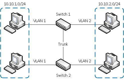 Объединение VLAN