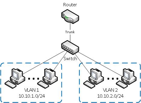 Разделение VLAN