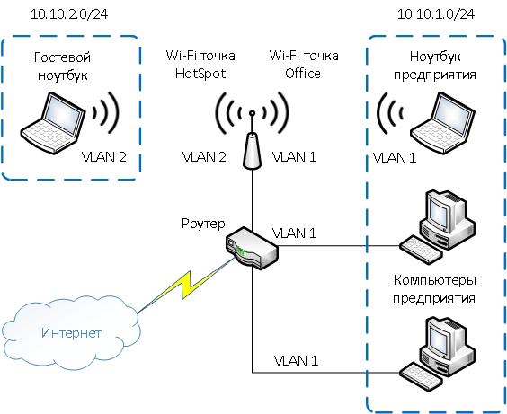 Разеделение Wi-Fi VLAN