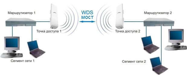 В этом режиме точки доступа соединяются только между собой, образуя мостовое...