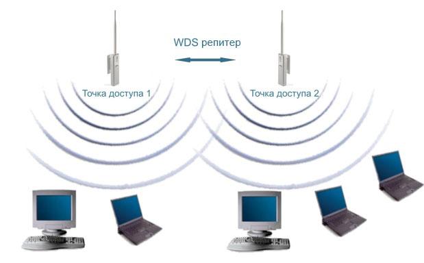 создается Wi-Fi мост.