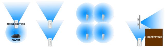 Использование технологии WDS