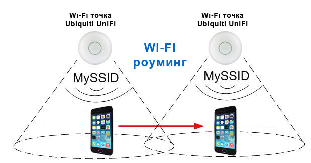 Wi-Fi роуминг в точках Ubiquiti UniFi
