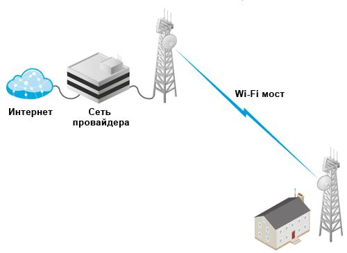 <br><span> <br><span>Как покрыть Wi-Fi интернетом село</span> <br></span> <br>