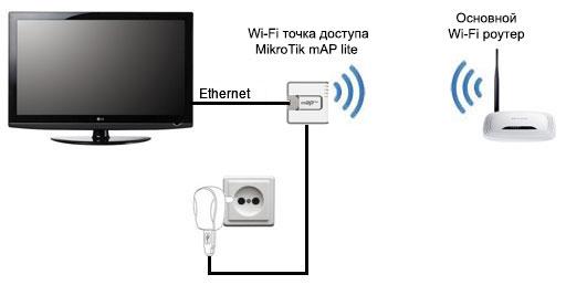 Схема подключения телевизора по Wi-Fi.  TP-LINK TL-WR702N. помогут подключить телевизор к wifi.